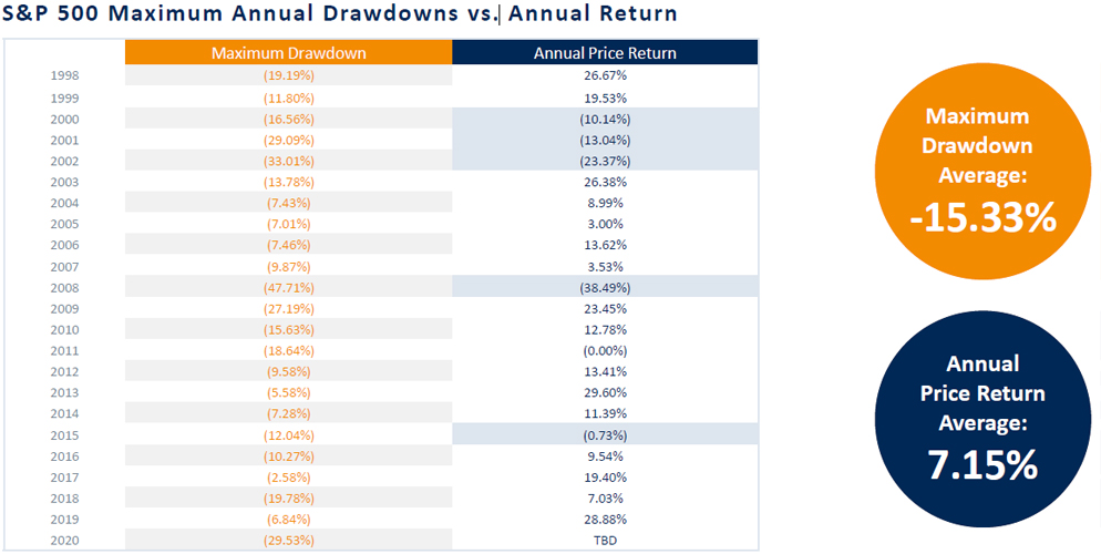 S&P 500 Maximum Annual Drawdowns vs. Annual Return