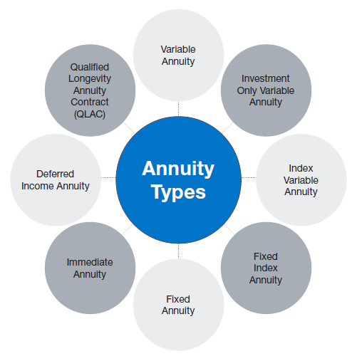 Annuity Types